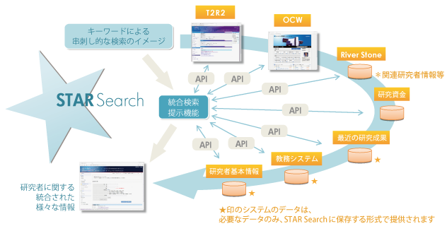 http://search.star.titech.ac.jp/titech-ss/images/ssimage2_j.png